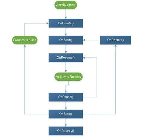 android activity lifecycle xamarin android activity lifecycle