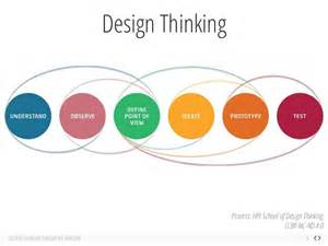 Galerry design thinking ideation exercises