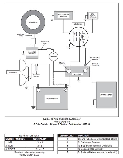 i need the wiring diagram for lawn tractor yard machine