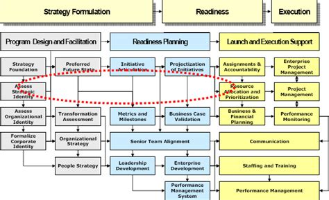 mulally business plan review format strategic portfolio management