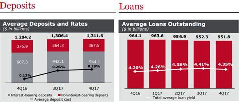 us bank used boat loan rates wells fargo used boat loan rates