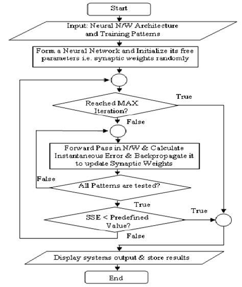 pattern formation algorithms algorithm and flowchart pdf create a flowchart