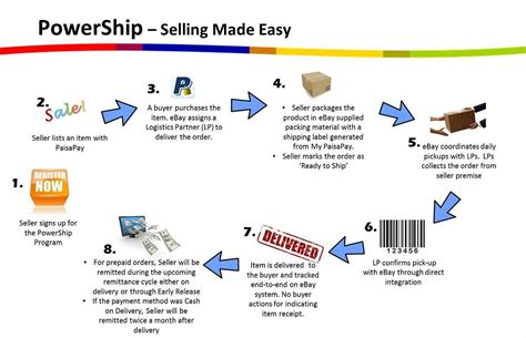 ebay global shipping tracking shipping using ebay courier service ebay seller centre