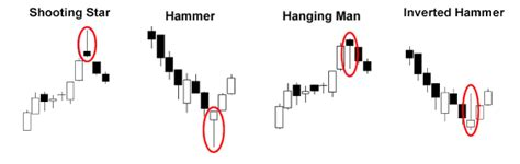japanese candlestick patterns recognition indicator quivofx japanese candlestick patterns recognition indicator quivofx
