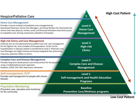 jphmp s 21 health studies on policy administration books healthcare excellence the care management continuum