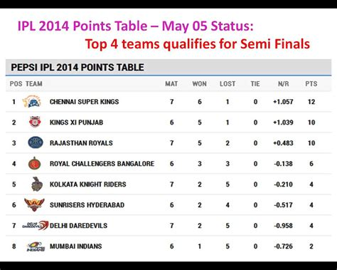 Ipl Points Table by Ipl 2014 Points Table Ipl 7 Points Table Team Standings
