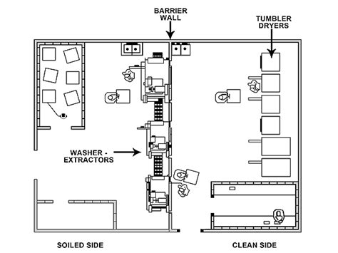 laundry equipment layout cross contamination in laundry