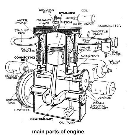 what are the two main sections of an html document what are the main parts of an automobile engine