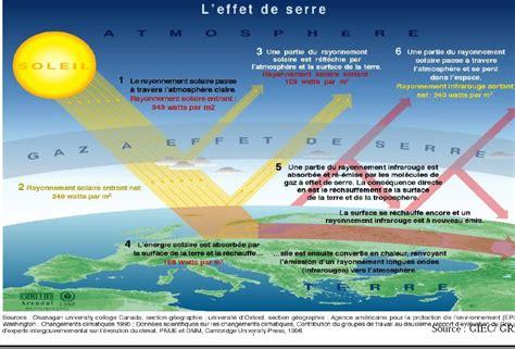 Couche Definition by Quels Sont Les Effets Des Gaz A Effet De Serre Sur La
