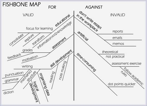 thesis map how to write a process essay thesis statement stonewall