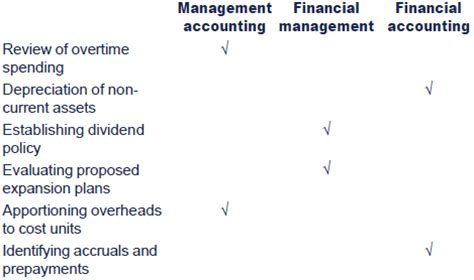 Difference Between Financial And Non Financial Letter Of Credit the difference between financial accounting and management