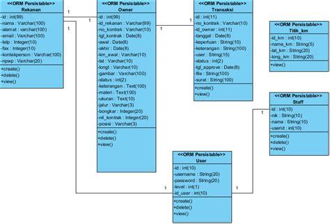 desain struktur database si0821460686 widuri
