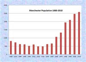 Population Of Manchester Maine An Encyclopedia