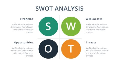 Swot Presentation Template by Swot Analysis Slides Template Free Docs