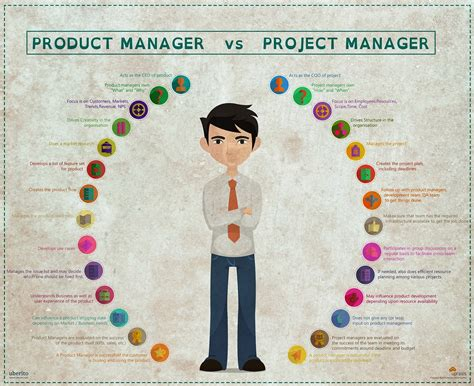 Product Manager Mba by Product Manager Vs Project Manager Musings Of A