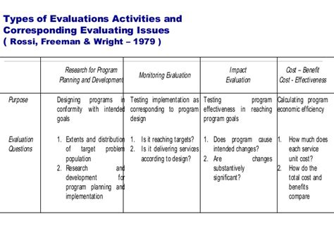 monitoring and evaluation policy template gallery