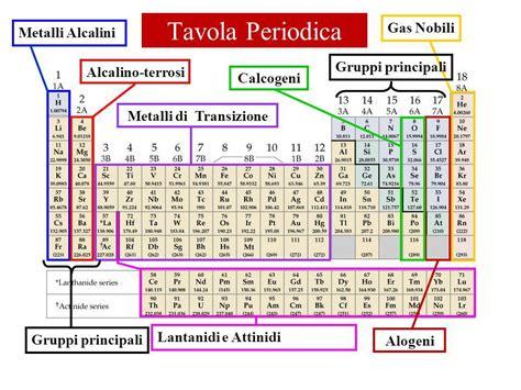 metalli tavola periodica didattica delle scienze della materia chimica la tavola