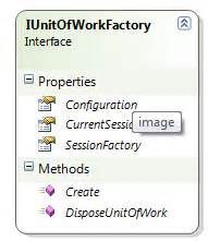 repository pattern unit of work for nhibernate nhibernate and the unit of work pattern nhibernate