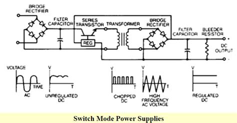 high switching frequency power supply power supply classification and its various types