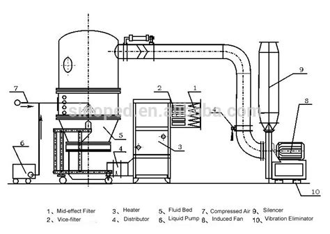 fluid layout adalah farmasi fg garam dan kopi verticle pengering bed fluida