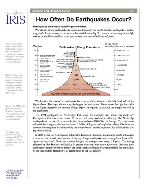 earthquake often happens around us how often do earthquakes occur incorporated research