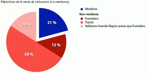 bureau des non r駸idents luxembourg my footprint
