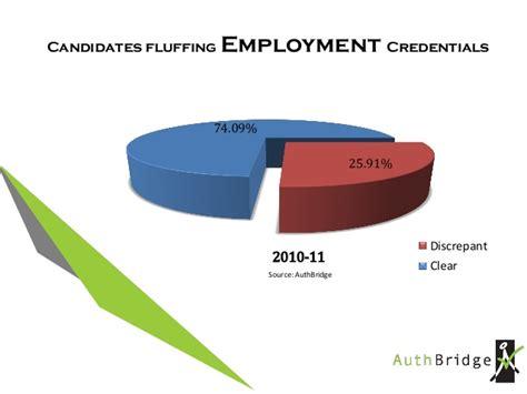 7 Year Background Check Employment Background Check Employment Check Statistics In India