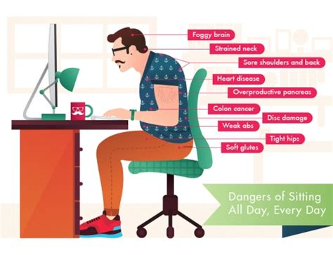 Standing At Your Desk Vs Sitting Far Reaching Business Implications Of A Sedentary Workforce Do You Encourage Prolonged Sitting