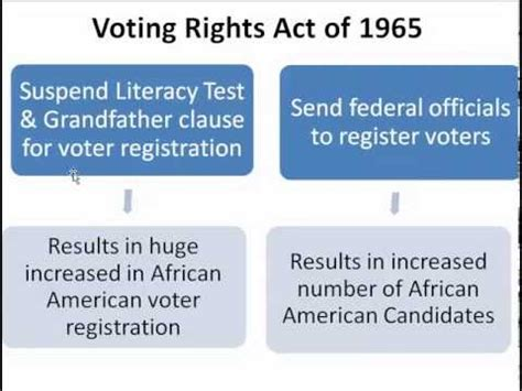 voting rights act of 1965 section 5 gps ssush 22e civil rights act of 1964 voting rights act