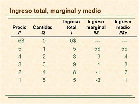 calculo del ingreso marginal youtube cap10 el poder del mercado monopolio y monopsonio