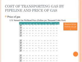 Price Of Cost Of Pipeline Transportation Autosaved