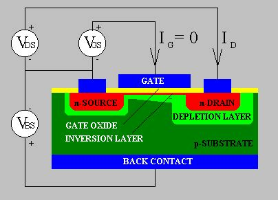 transistor unipolar fet y mosfet index of slotinfo techstuff cd2 diodes and transistors transistors unipolar transistors files