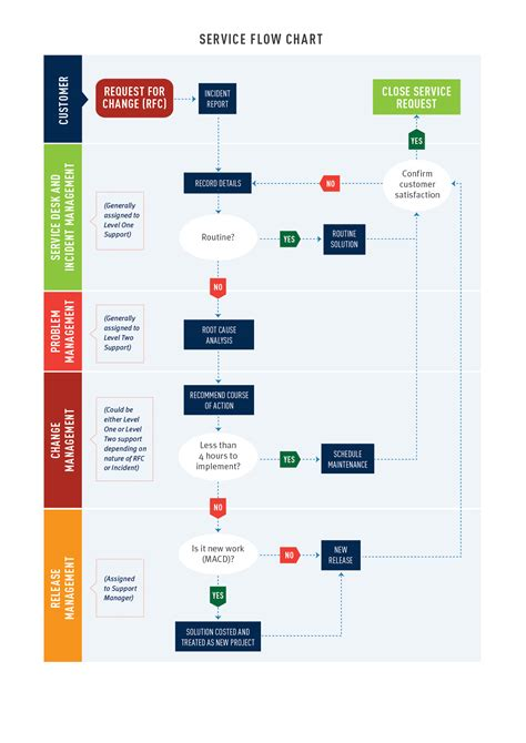 Help Desk Escalation by 9 Best Images Of Help Desk Flow Chart Exle It Help