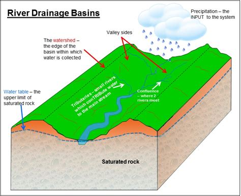 drainage basin system diagram river system diagram define river system geography