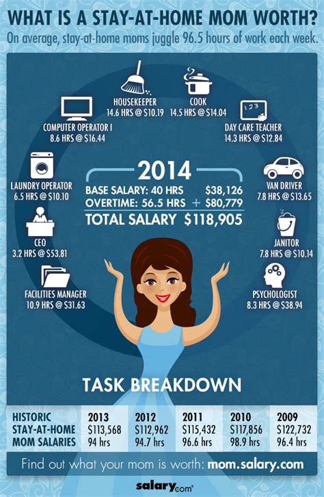 stay at home salary infographic infographicspedia