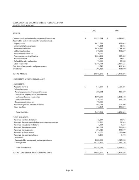 best photos of balance sheet investments investments on