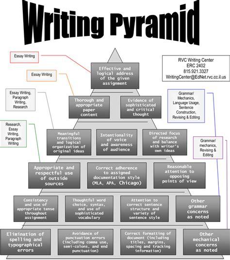 History Of Rock Essay by Writing Pyramid