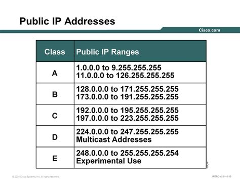 Ip Address Classifying Network Addressing Ppt