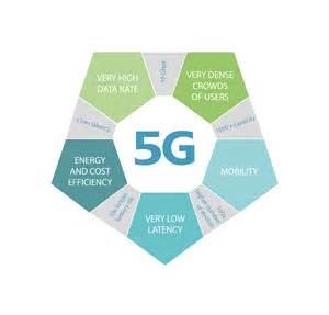 Features Of 5g Berlin Vision Features