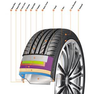 Tire Load Index Wiki Nankang Tire Knowledge Tyre Structure