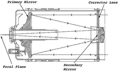 Schmidt Cassegrain Telescope Diagram