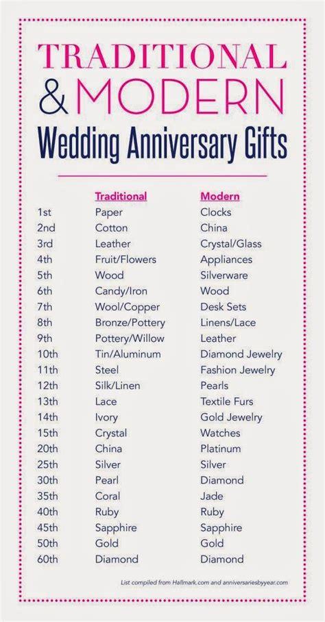 anniversary gift guide marriage anniversary