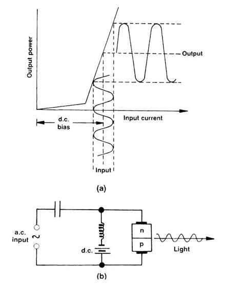 laser diode and modulation laser diode current modulation 28 images application note visible laser driver has digitally