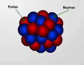 How Do Protons And Neutrons Stay Together In A Nucleus Image Gallery Nucleus Of An Atom