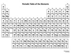 black and white periodic table pictures to pin on