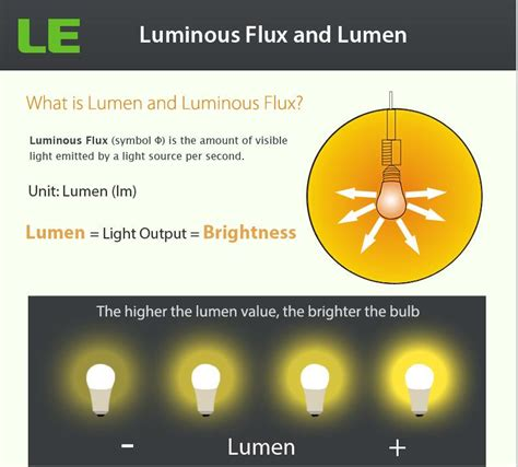 how to measure light in a room how many lumens will be enough in a room lighting design inside