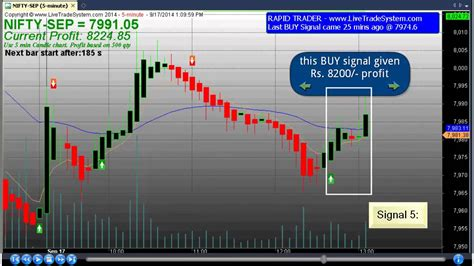trading best 100 best trading software with precise buy sell signal
