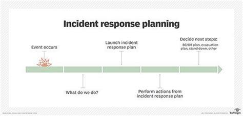 pci incident response plan template free incident response plan template for disaster recovery