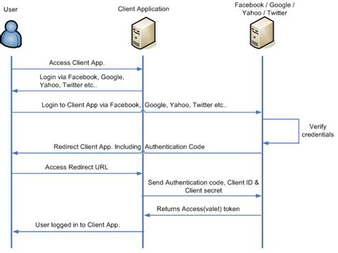 oauth workflow inercia this is the typical oauth 2 0 workflow the