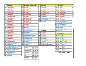 Football Coaches Play Sheet Template by Day Play Sheet Organization The Front Side